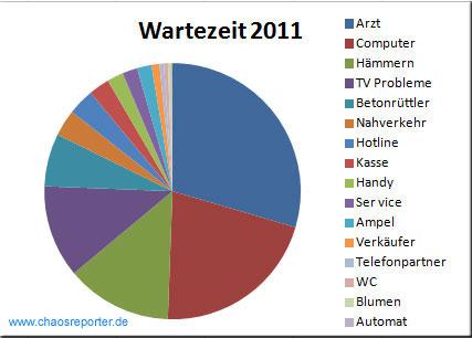 Statistik des Wartens von Chaosreporter.de im Jahr 2011