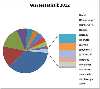 Chaosreporter Wartestatistik aus dem Jahr 2012